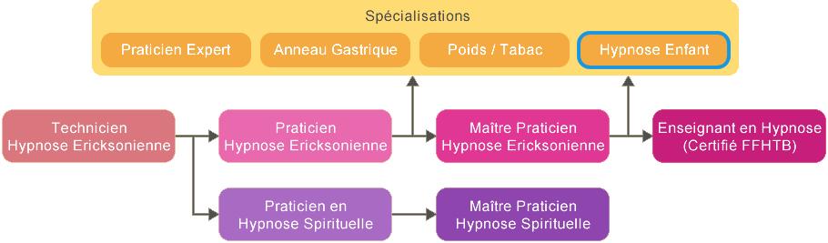Schéma Formation Hypnose Enfants Tunisie