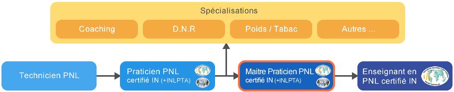 Schema cursus Formation Maître Praticien PNL Tunisie