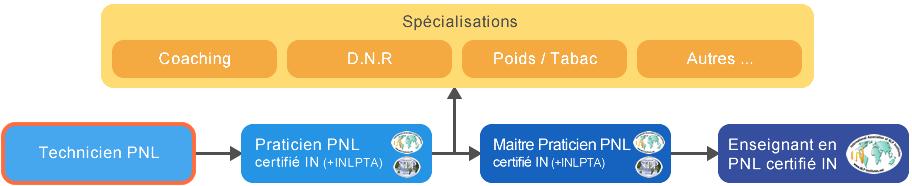 Schéma Formation Praticien PNL Tunisie